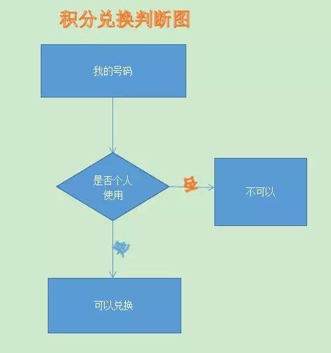 广西电信积分换话费开始了1.jpg