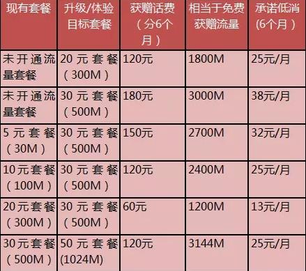 潮州移动10086首次开通30元流量套餐,免费刷爆3000M!.jpg